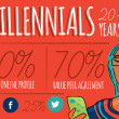 M-to-M: The Science of Marketing to Millennials
